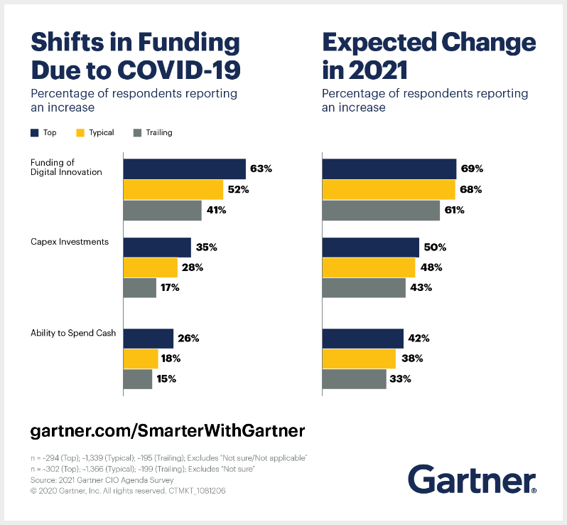 Gartner graphic chart displaying shifts in funding due to covid-19 and expected change in 2021