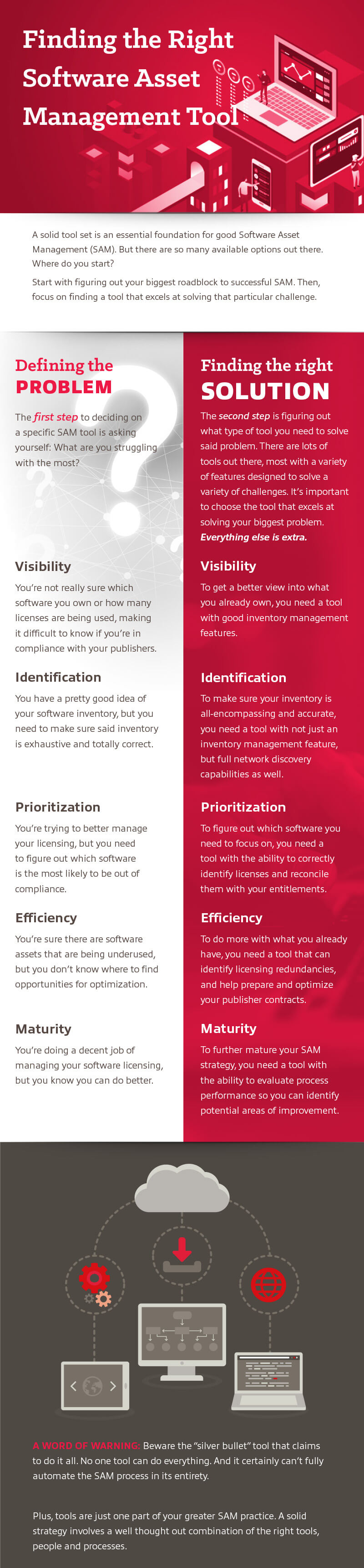 Infographic displayingFinding the Right Software Asset Management Tool as transcribed further below