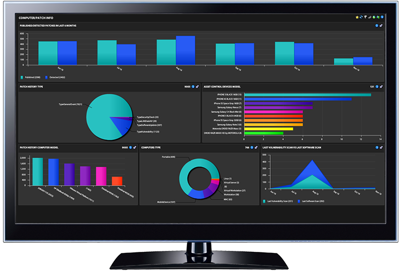 Ivanti Endpoint Security application dashboard displayed on desktop monitor